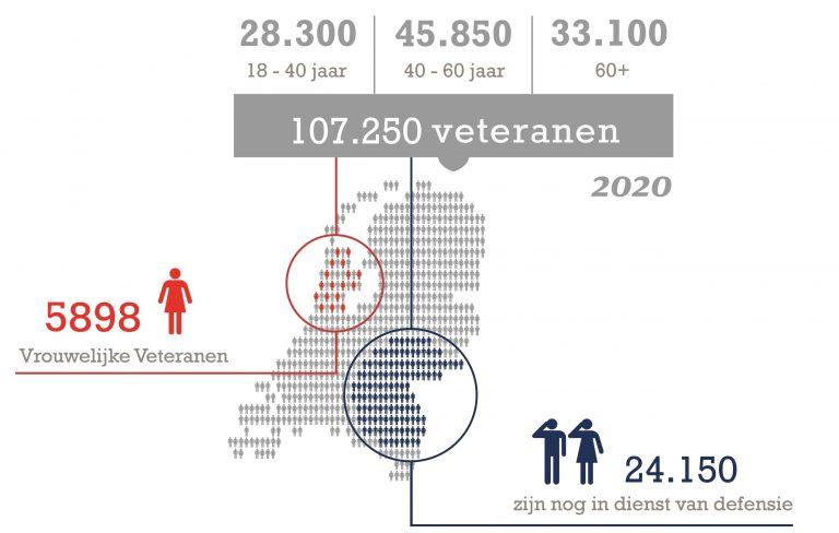 Veteranenlandgoed Vrijland - statistiek aantal veteranen - 2020open vlakte - winternamiddag